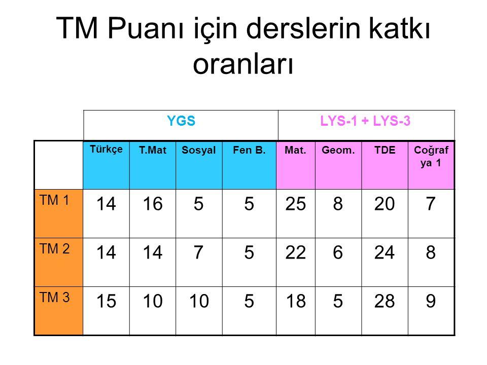 TM Puanı için derslerin katkı oranları Türkçe T.MatSosyalFen B.Mat.Geom.TDECoğraf ya 1 TM 1 141655258207 TM 2 14 75226248 TM 3 1510 5185289 YGS LYS-1 + LYS-3
