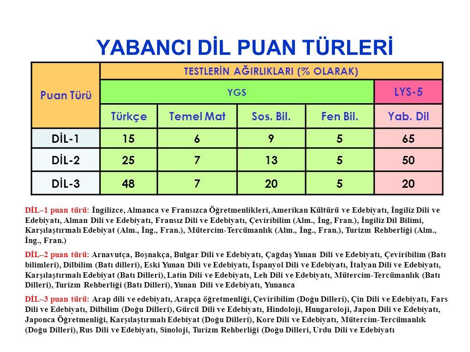 YABANCI DİL PUAN TÜRLERİ Puan Türü TESTLERİN AĞIRLIKLARI (% OLARAK) YGS LYS-5 TürkçeTemel MatSos.