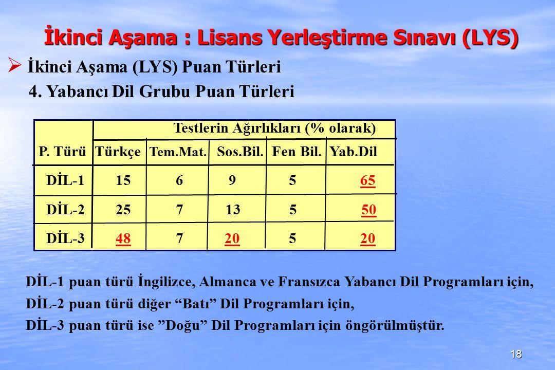 Testlerin Ağırlıkları (% olarak) P. Türü Türkçe Tem.Mat.