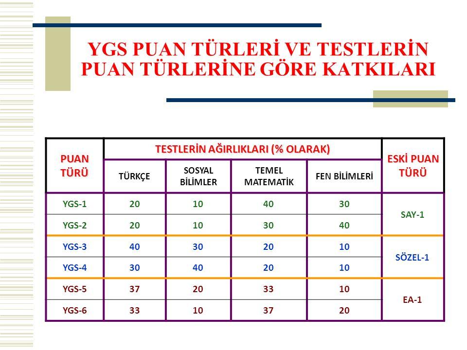 YGS PUAN TÜRLERİ VE TESTLERİN PUAN TÜRLERİNE GÖRE KATKILARI PUAN TÜRÜ TESTLERİN AĞIRLIKLARI (% OLARAK) ESKİ PUAN TÜRÜ TÜRKÇE SOSYAL BİLİMLER TEMEL MATEMATİK FEN BİLİMLERİ YGS-120104030 SAY-1 YGS-220103040 YGS-340302010 SÖZEL-1 YGS-430402010 YGS-537203310 EA-1 YGS-633103720