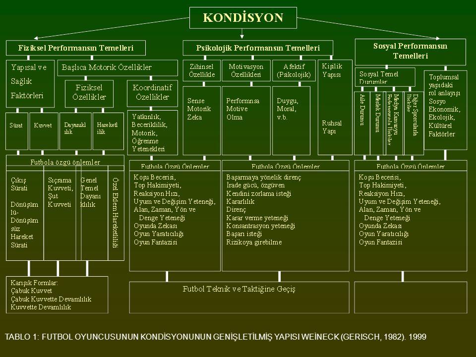 TABLO 1: FUTBOL OYUNCUSUNUN KONDİSYONUNUN GENİŞLETİLMİŞ YAPISI WEİNECK (GERISCH, 1982). 1999