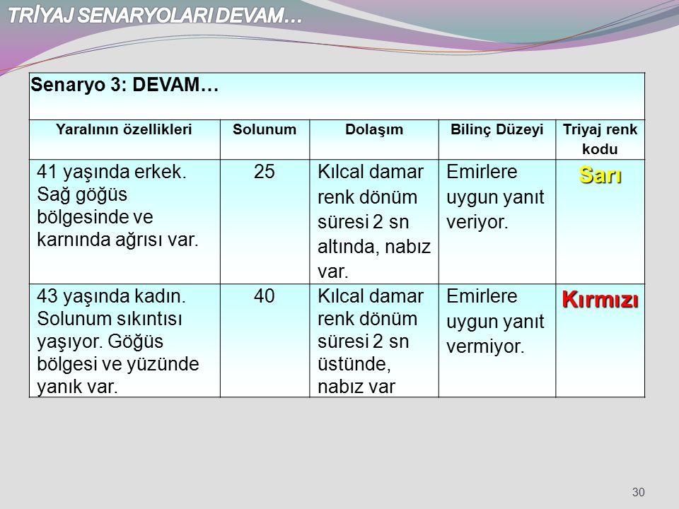 30 Senaryo 3: DEVAM… Yaralının özellikleriSolunumDolaşımBilinç Düzeyi Triyaj renk kodu 41 yaşında erkek. Sağ göğüs bölgesinde ve karnında ağrısı var.
