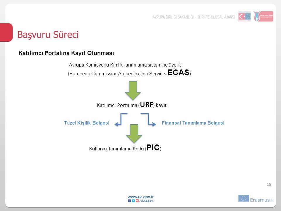 18 Başvuru Süreci Katılımcı Portalına Kayıt Olunması Avrupa Komisyonu Kimlik Tanımlama sistemine üyelik (European Commission Authentication Service- ECAS ) Katılımcı Portalına ( URF ) kayıt Tüzel Kişilik Belgesi Finansal Tanımlama Belgesi Kullanıcı Tanımlama Kodu ( PIC ) Dokuz (9) haneli Elektronik başvuru formlarına ulaşım Ulusal Ajanslar ve kurum/kuruluş/gruplar arasındaki iletişim PIC kullanım rehberi (Internet sayfasında yayımlanacak)