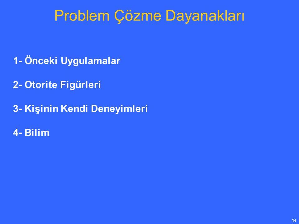 14 Problem Çözme Dayanakları 1- Önceki Uygulamalar 2- Otorite Figürleri 3- Kişinin Kendi Deneyimleri 4- Bilim