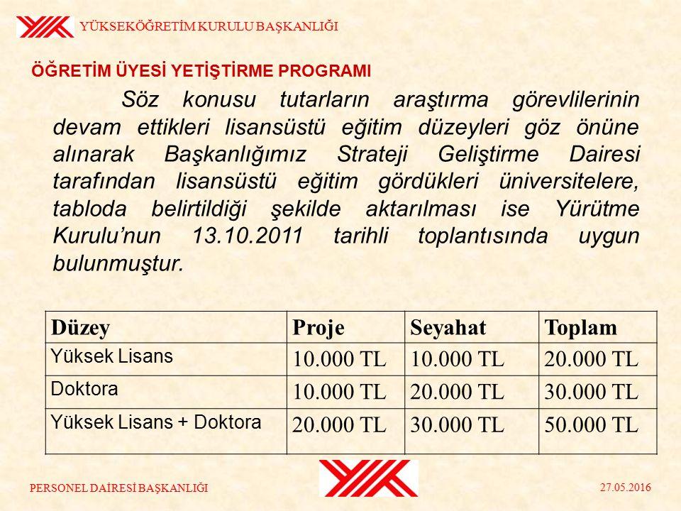 ÖĞRETİM ÜYESİ YETİŞTİRME PROGRAMI YÜKSEKÖĞRETİM KURULU BAŞKANLIĞI 27.05.2016 23 PERSONEL DAİRESİ BAŞKANLIĞI Uygulama linki: http://yoksis.yok.gov.tr/OYPODENEKhttp://yoksis.yok.gov.tr/OYPODENEK Kullanıcı Adı : TC Kimlik Numarası Şifre:Kullanıcı Şifresi Kaynak Aktarımı
