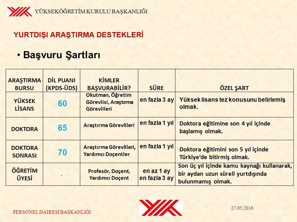 YÜKSEKÖĞRETİM KURULU BAŞKANLIĞI 27.05.2016 32 PERSONEL DAİRESİ BAŞKANLIĞI 18.04.2012 tarihi itibariyle toplam, 174 kişi yüksek lisans tez araştırma desteği kapsamında yurtdışına gönderilmiştir.