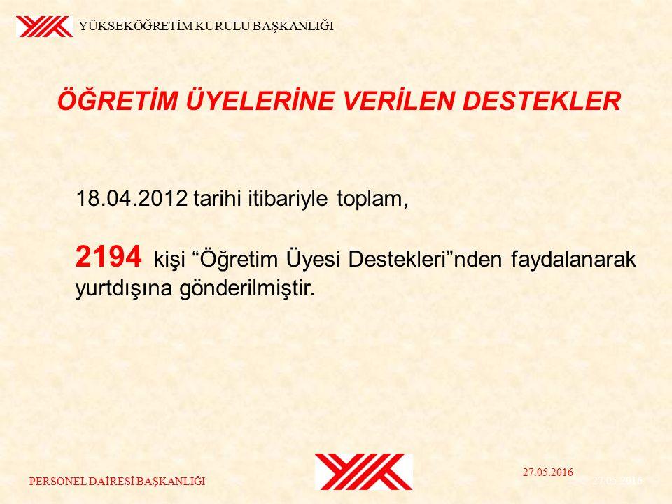YÜKSEKÖĞRETİM KURULU BAŞKANLIĞI 27.05.2016 35 PERSONEL DAİRESİ BAŞKANLIĞI 18.04.2012 tarihi itibariyle toplam, 2194 kişi Öğretim Üyesi Destekleri nden faydalanarak yurtdışına gönderilmiştir.