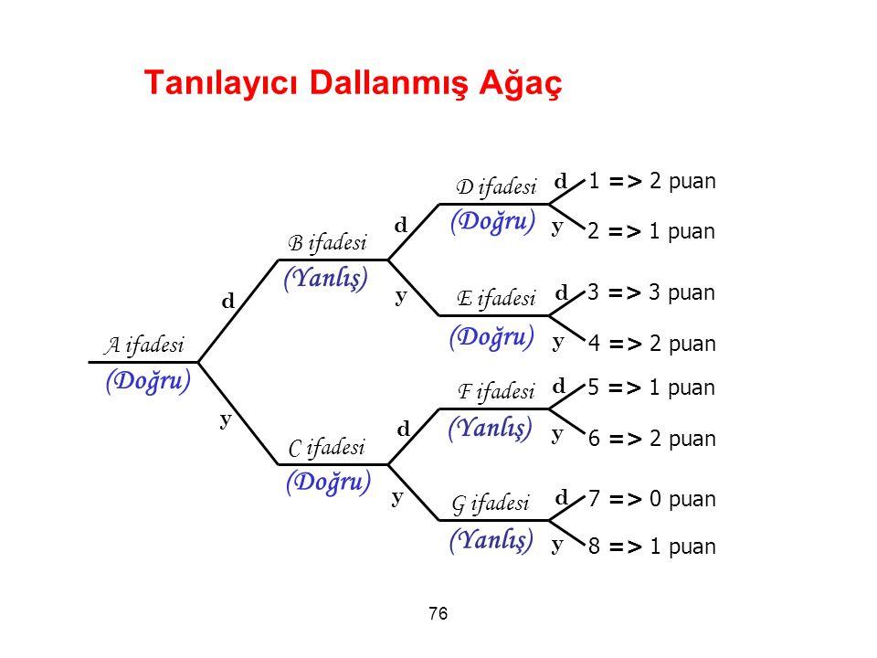 Tanılayıcı Dallanmış Ağaç 76 A ifadesi B ifadesi C ifadesi D ifadesi E ifadesi F ifadesi G ifadesi d y d y d y d y d d d y y y 1 => 2 puan 2 => 1 puan 3 => 3 puan 4 => 2 puan 5 => 1 puan 6 => 2 puan 7 => 0 puan 8 => 1 puan (Doğru) (Yanlış) (Doğru) (Yanlış)
