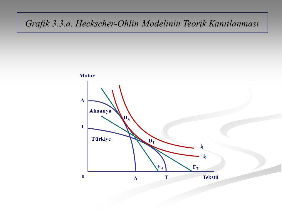 Grafik 3.3.a.
