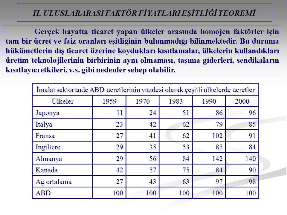 II. ULUSLARARASI FAKTÖR FİYATLARI EŞİTLİĞİ TEOREMİ İmalat sektöründe ABD ücretlerinin yüzdesi olarak çeşitli ülkelerde ücretler Ülkeler195919701983199