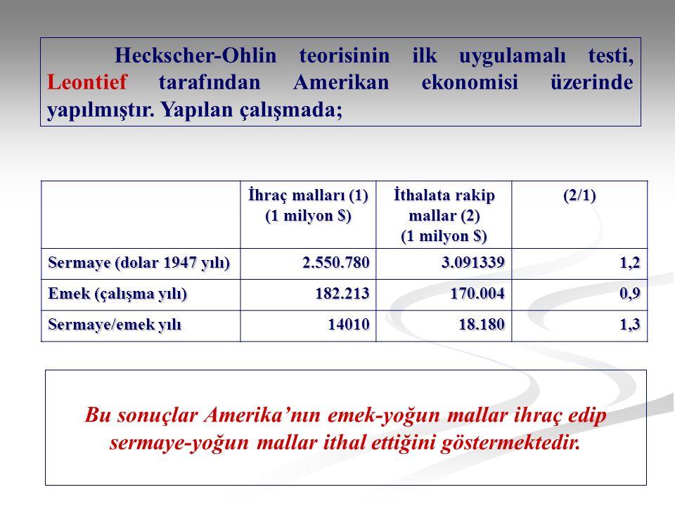Heckscher-Ohlin teorisinin ilk uygulamalı testi, Leontief tarafından Amerikan ekonomisi üzerinde yapılmıştır.