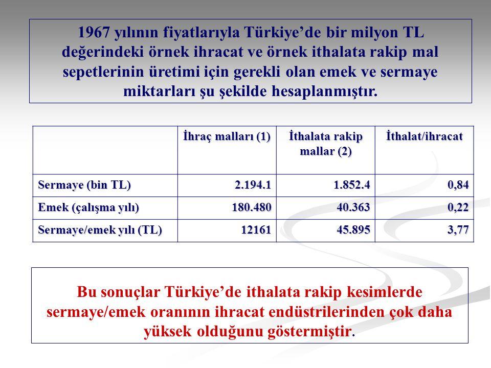 Bu sonuçlar Türkiye'de ithalata rakip kesimlerde sermaye/emek oranının ihracat endüstrilerinden çok daha yüksek olduğunu göstermiştir.