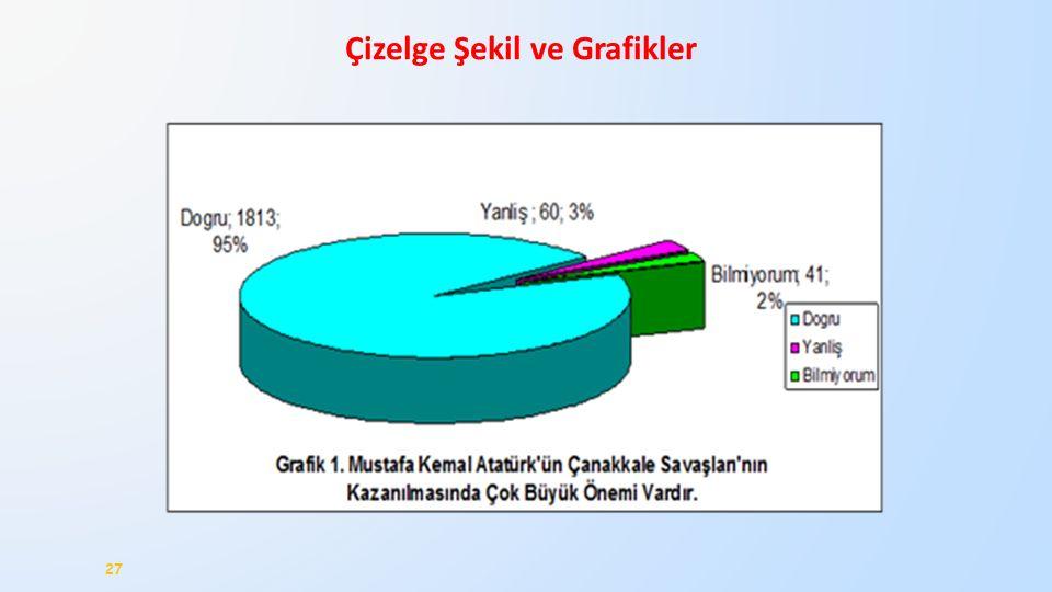 Çizelge Şekil ve Grafikler 27