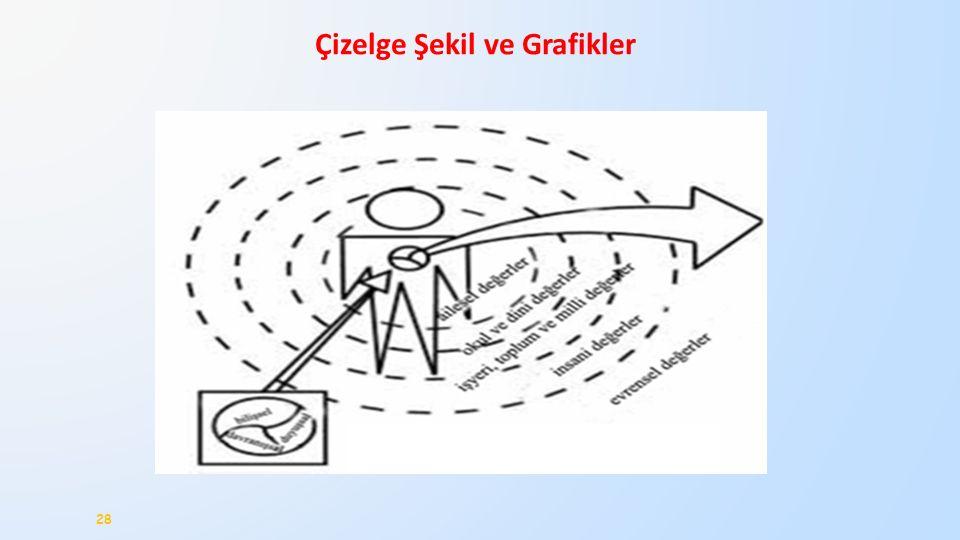 Çizelge Şekil ve Grafikler 28
