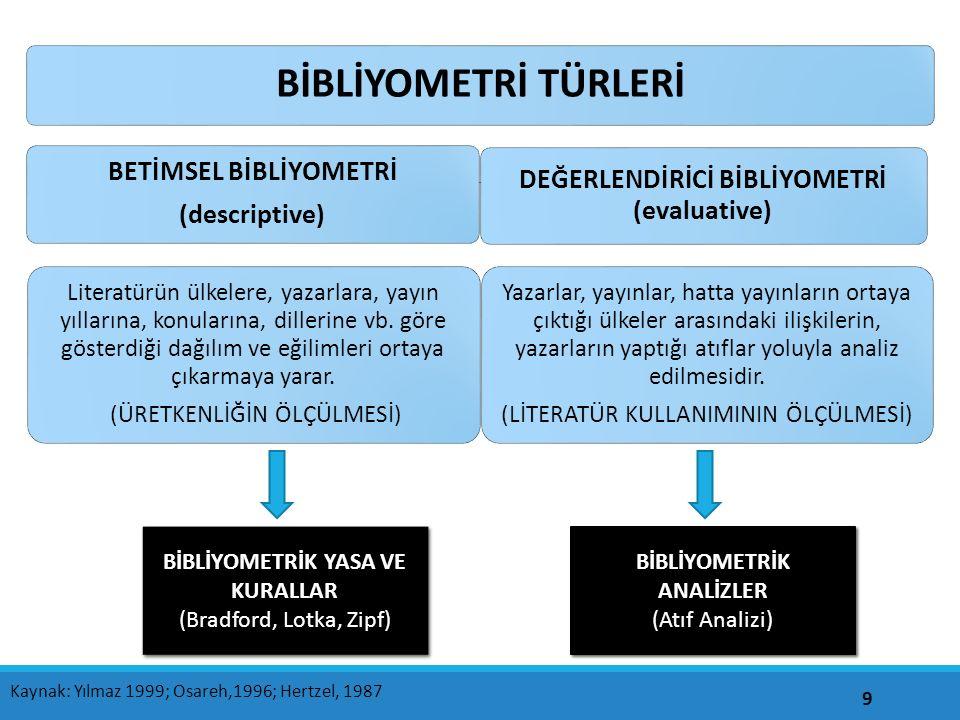 Örnek çalışma - 2 50 En çok atıf alan dergiler, Türk Kütüphaneciliği, Resmi Gazete, College&Research Libraries, Library Trends, Library Journal, JASIST,Unesco Bulletin for Libraries olarak bulunmuştur.
