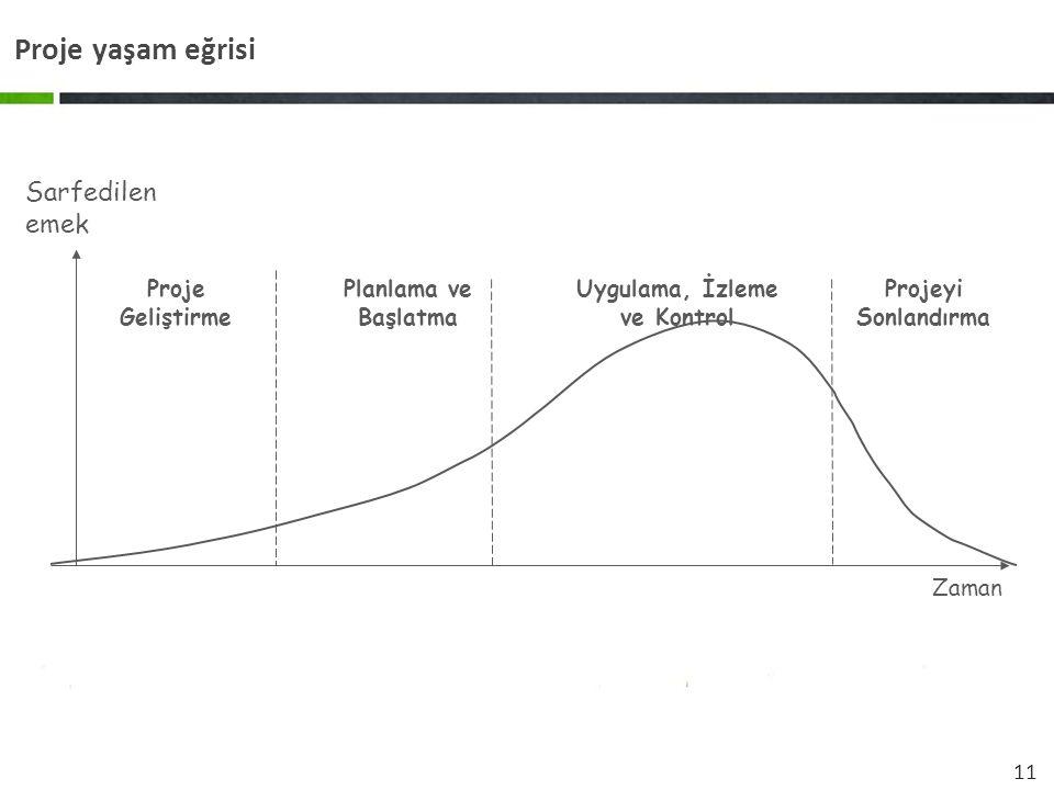 11 Proje yaşam eğrisi Proje Geliştirme Uygulama, İzleme ve Kontrol Projeyi Sonlandırma Sarfedilen emek Zaman Planlama ve Başlatma