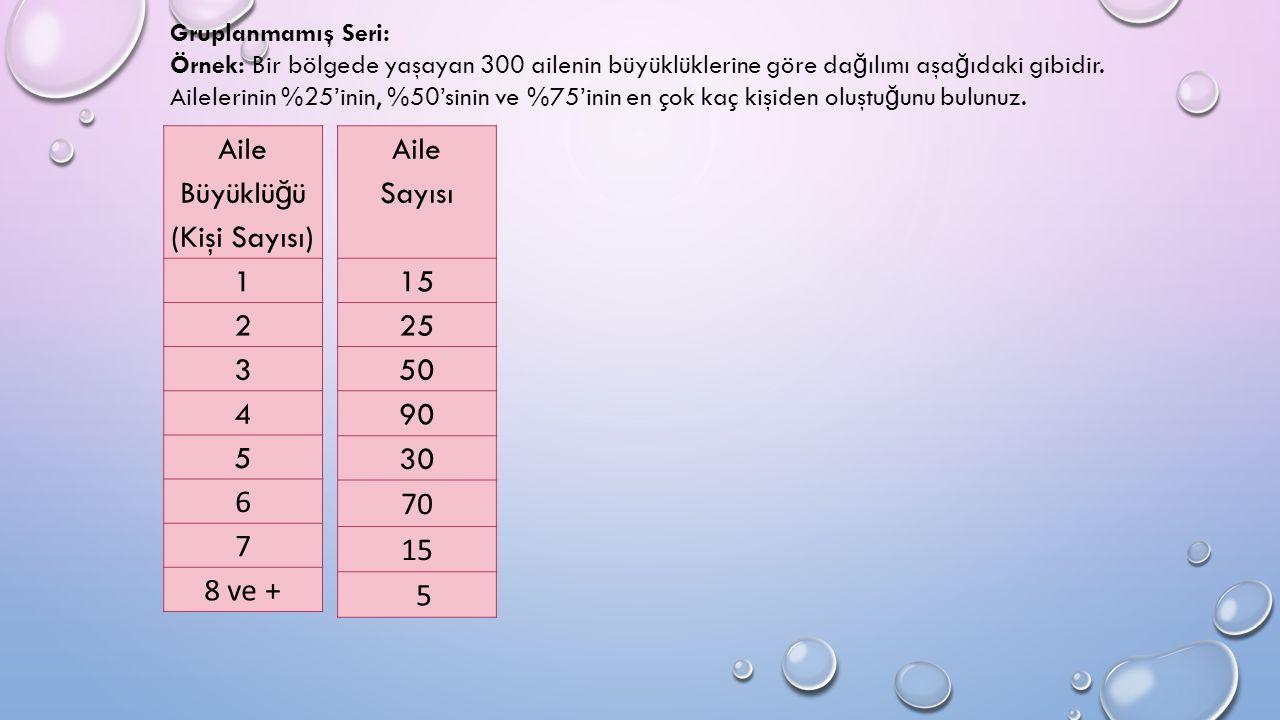 Aile Büyüklü ğ ü (Kişi Sayısı) 1 2 3 4 5 6 7 8 ve + Gruplanmamış Seri: Örnek: Bir bölgede yaşayan 300 ailenin büyüklüklerine göre da ğ ılımı aşa ğ ıdaki gibidir.