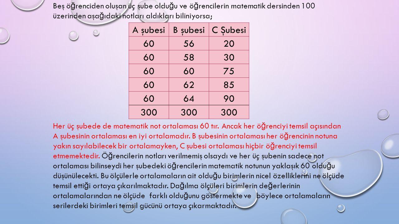 A şubesiB şubesiC Şubesi 605620 605830 60 75 606285 606490 300 Beş ö ğ renciden oluşan üç şube oldu ğ u ve ö ğ rencilerin matematik dersinden 100 üzerinden aşa ğ ıdaki notları aldıkları biliniyorsa; Her üç şubede de matematik not ortalaması 60 tır.