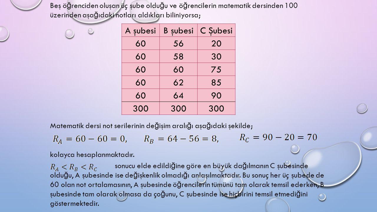 Beş ö ğ renciden oluşan üç şube oldu ğ u ve ö ğ rencilerin matematik dersinden 100 üzerinden aşa ğ ıdaki notları aldıkları biliniyorsa; A şubesiB şubesiC Şubesi 605620 605830 60 75 606285 606490 300 Matematik dersi not serilerinin de ğ işim aralı ğ ı aşa ğ ıdaki şekilde; kolayca hesaplanmaktadır.