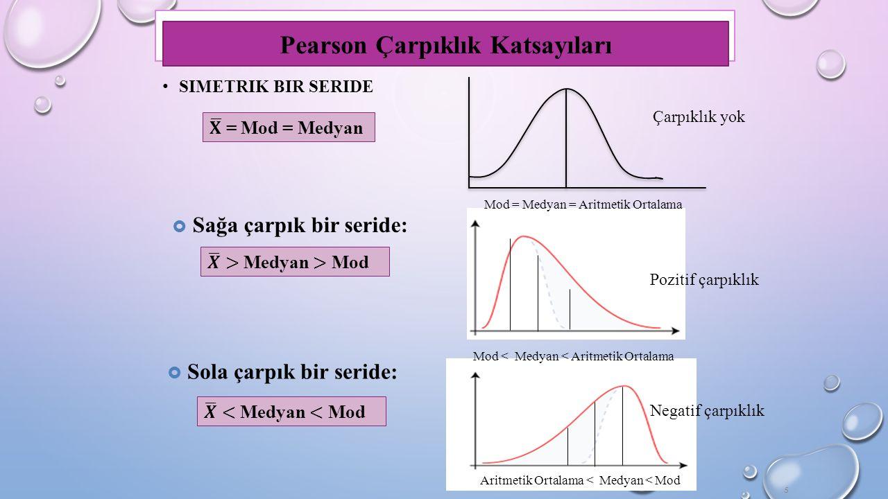 5 Pearson Çarpıklık Katsayıları  Sağa çarpık bir seride:  Sola çarpık bir seride: Aritmetik Ortalama < Medyan < Mod Mod < Medyan < Aritmetik Ortalama Mod = Medyan = Aritmetik Ortalama Pozitif çarpıklık Negatif çarpıklık Çarpıklık yok