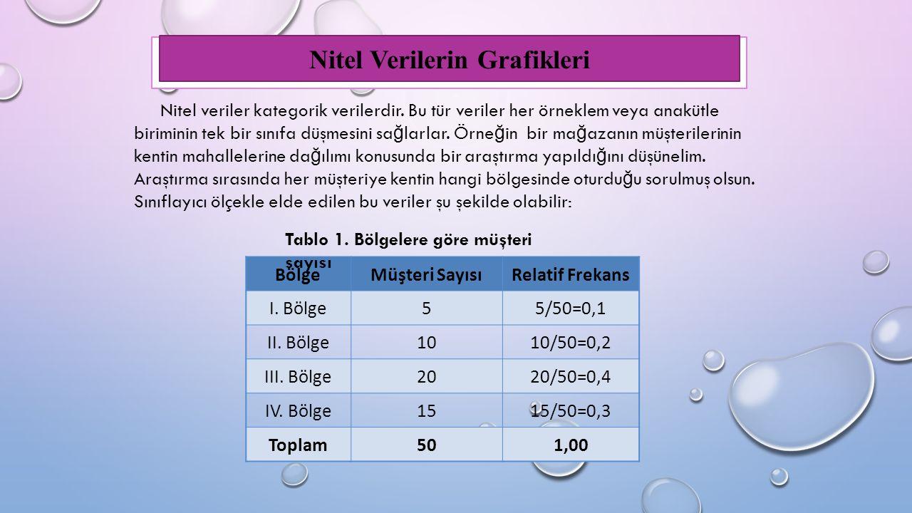 Nitel Verilerin Grafikleri Nitel veriler kategorik verilerdir.