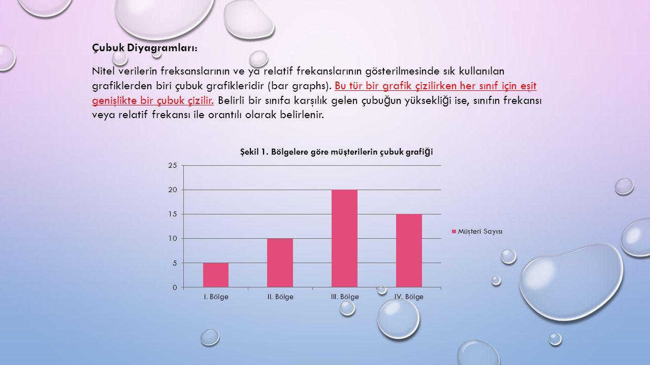 Çubuk Diyagramları: Nitel verilerin freksanslarının ve ya relatif frekanslarının gösterilmesinde sık kullanılan grafiklerden biri çubuk grafikleridir (bar graphs).