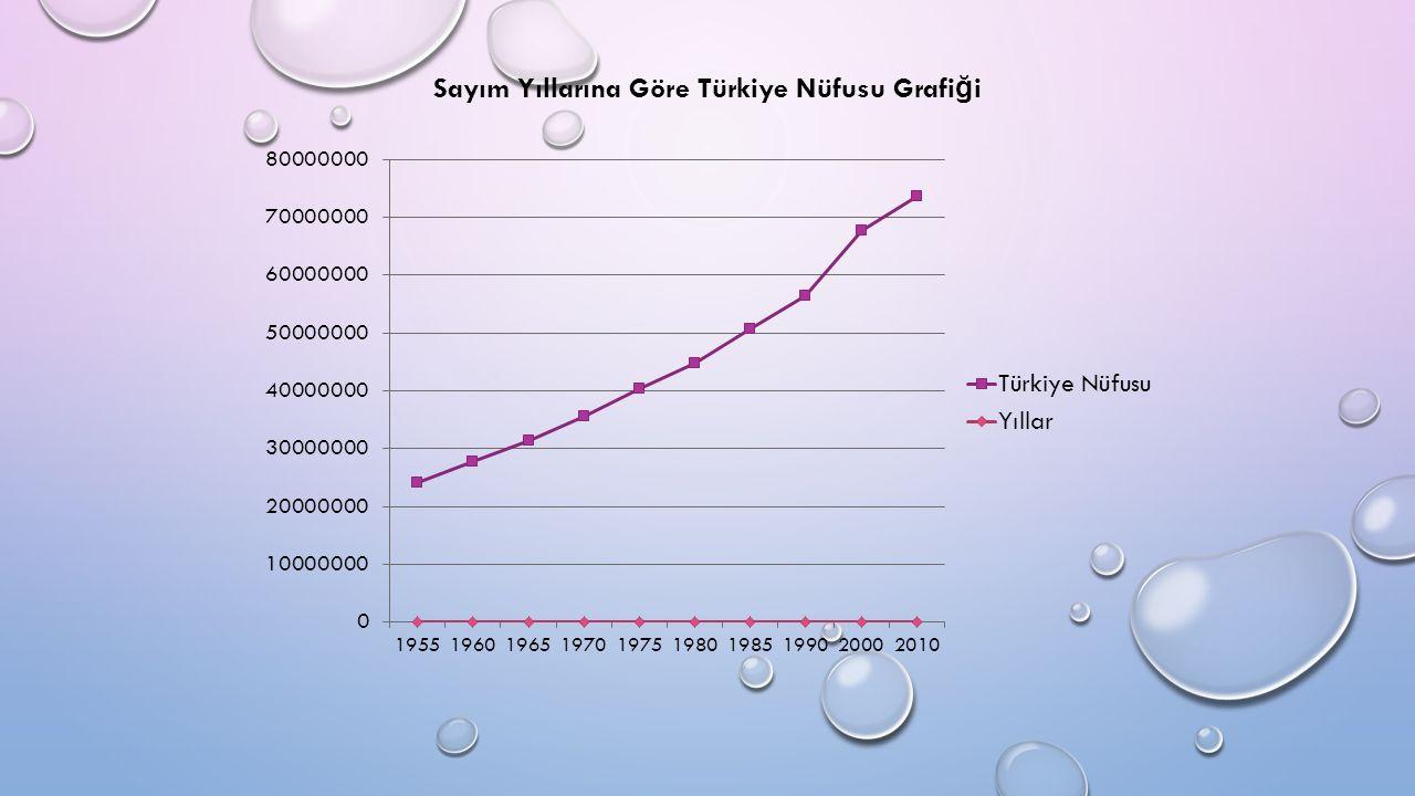 Sayım Yıllarına Göre Türkiye Nüfusu Grafi ğ i