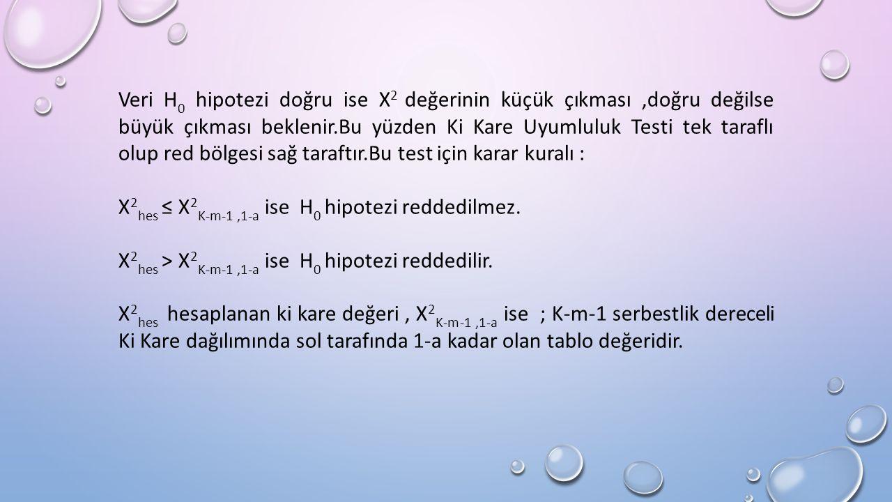 Veri H 0 hipotezi doğru ise X 2 değerinin küçük çıkması,doğru değilse büyük çıkması beklenir.Bu yüzden Ki Kare Uyumluluk Testi tek taraflı olup red bölgesi sağ taraftır.Bu test için karar kuralı : X 2 hes ≤ X 2 K-m-1,1-a ise H 0 hipotezi reddedilmez.