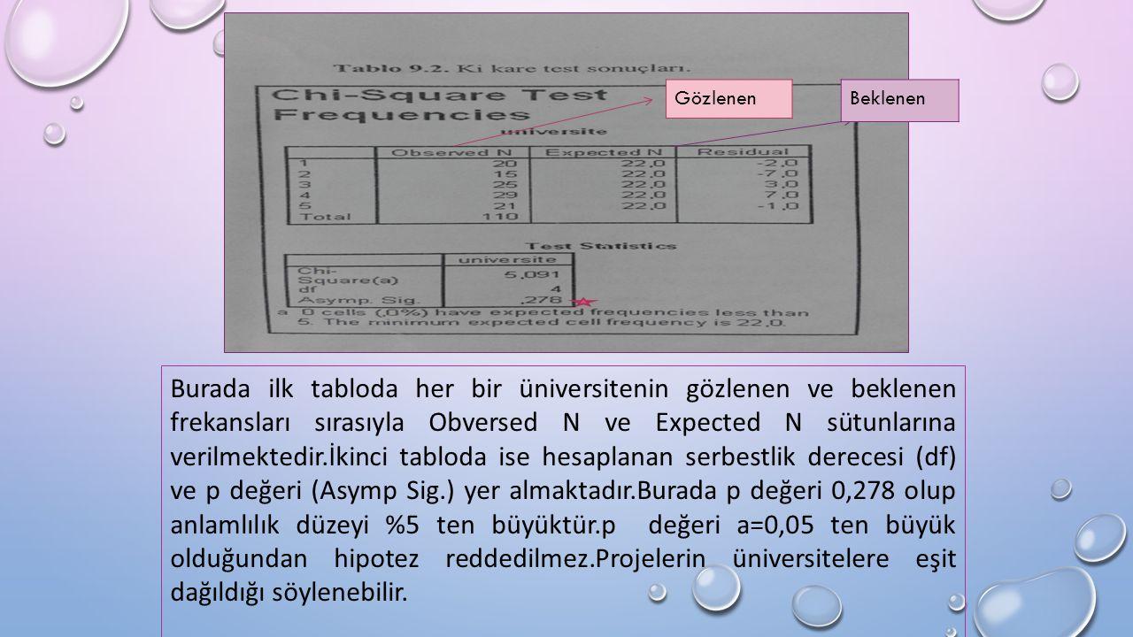 Burada ilk tabloda her bir üniversitenin gözlenen ve beklenen frekansları sırasıyla Obversed N ve Expected N sütunlarına verilmektedir.İkinci tabloda ise hesaplanan serbestlik derecesi (df) ve p değeri (Asymp Sig.) yer almaktadır.Burada p değeri 0,278 olup anlamlılık düzeyi %5 ten büyüktür.p değeri a=0,05 ten büyük olduğundan hipotez reddedilmez.Projelerin üniversitelere eşit dağıldığı söylenebilir.