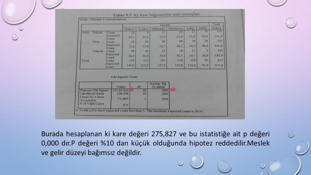 Burada hesaplanan ki kare değeri 275,827 ve bu istatistiğe ait p değeri 0,000 dır.P değeri %10 dan küçük olduğunda hipotez reddedilir.Meslek ve gelir düzeyi bağımsız değildir.