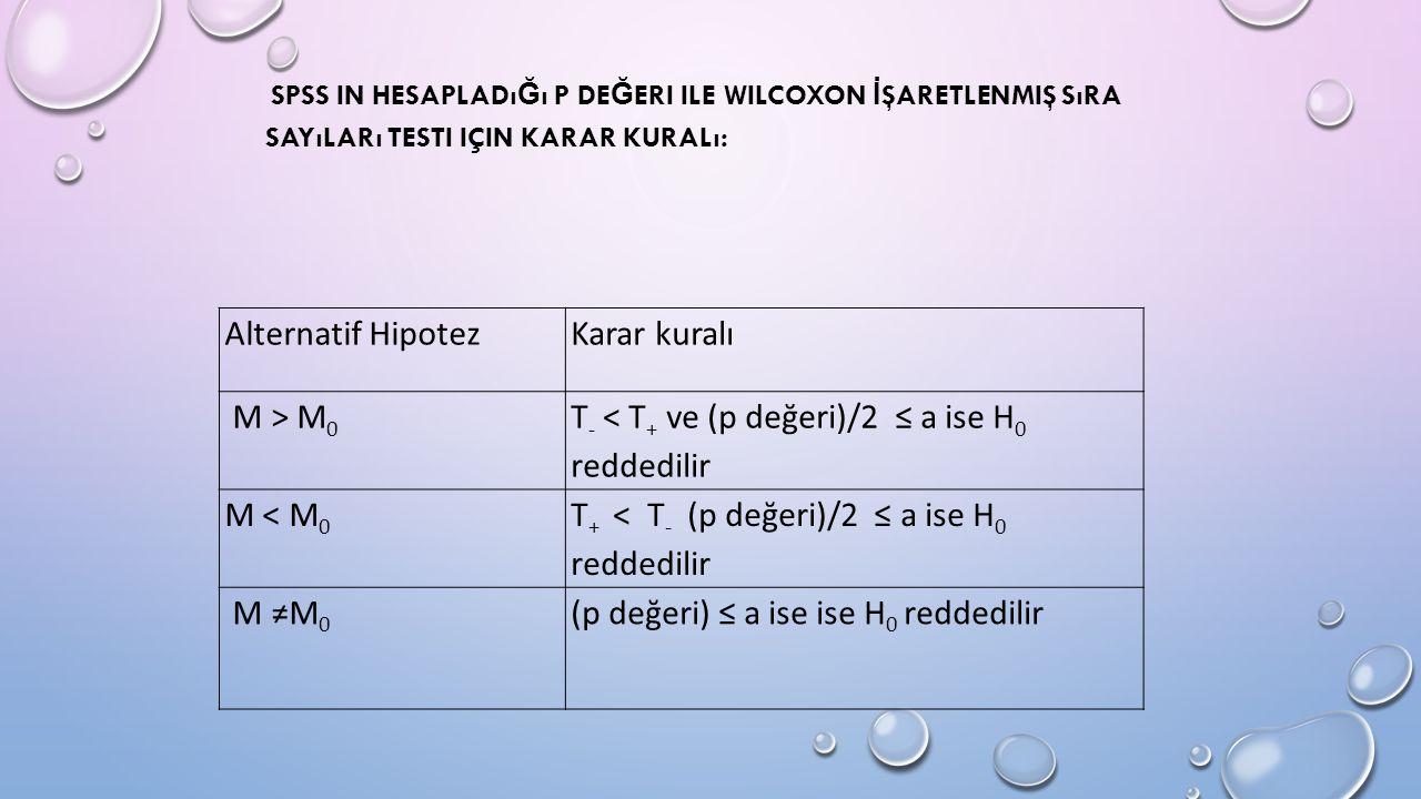 SPSS IN HESAPLADı Ğ ı P DE Ğ ERI ILE WILCOXON İ ŞARETLENMIŞ SıRA SAYıLARı TESTI IÇIN KARAR KURALı: Alternatif HipotezKarar kuralı M > M 0 T - < T + ve (p değeri)/2 ≤ a ise H 0 reddedilir M < M 0 T + < T - (p değeri)/2 ≤ a ise H 0 reddedilir M ≠M 0 (p değeri) ≤ a ise ise H 0 reddedilir