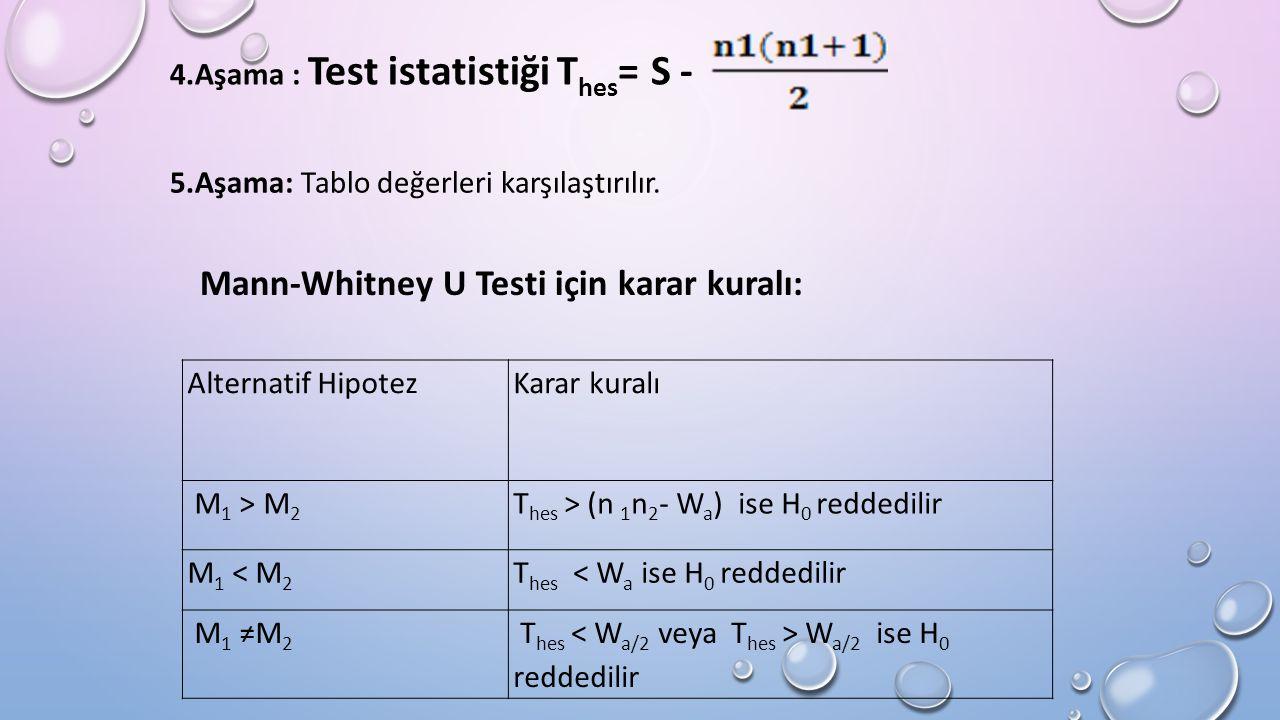 4.Aşama : Test istatistiği T hes = S - Alternatif HipotezKarar kuralı M 1 > M 2 T hes > (n 1 n 2 - W a ) ise H 0 reddedilir M 1 < M 2 T hes < W a ise H 0 reddedilir M 1 ≠M 2 T hes W a/2 ise H 0 reddedilir 5.Aşama: Tablo değerleri karşılaştırılır.