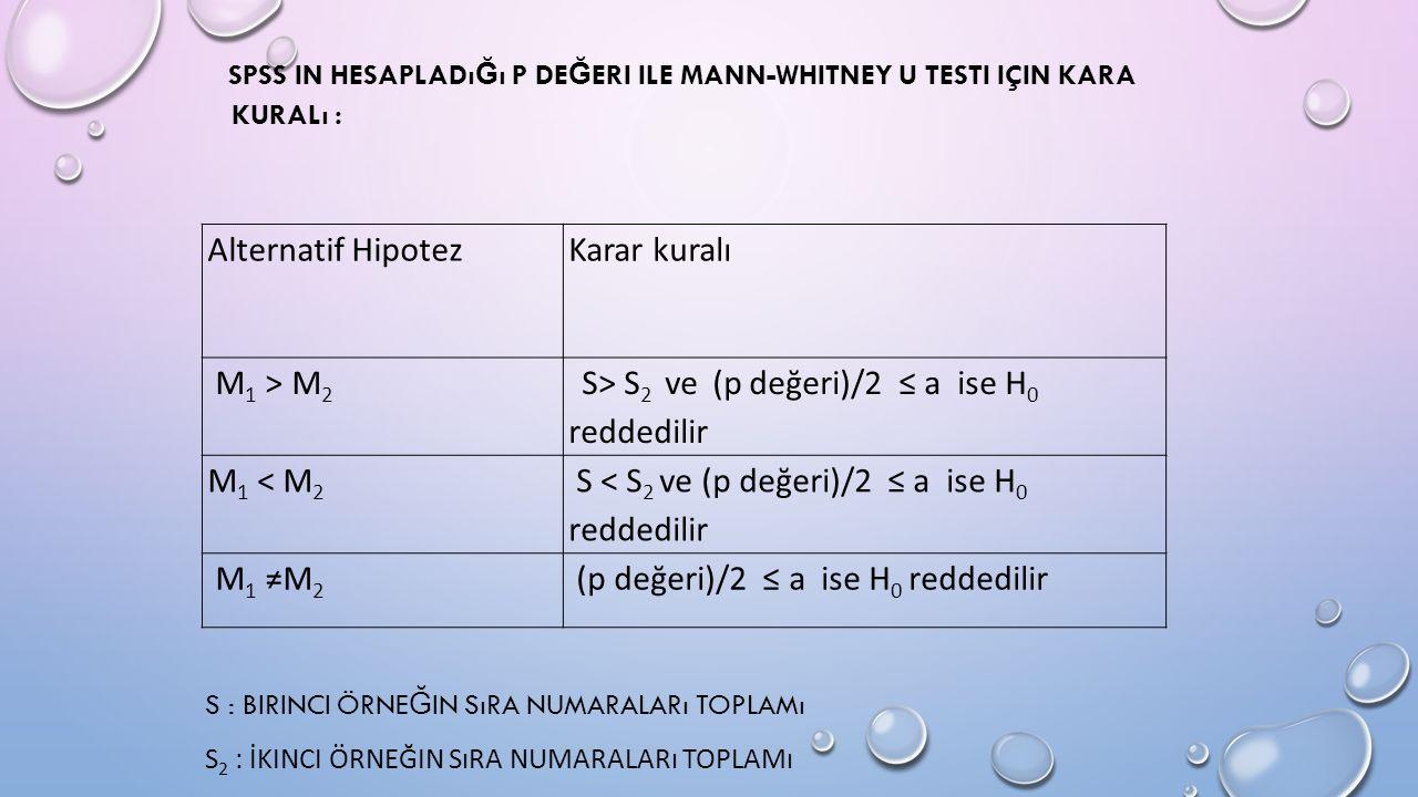 SPSS IN HESAPLADı Ğ ı P DE Ğ ERI ILE MANN-WHITNEY U TESTI IÇIN KARA KURALı : S : BIRINCI ÖRNE Ğ IN SıRA NUMARALARı TOPLAMı S 2 : İKINCI ÖRNEĞIN SıRA NUMARALARı TOPLAMı Alternatif HipotezKarar kuralı M 1 > M 2 S> S 2 ve (p değeri)/2 ≤ a ise H 0 reddedilir M 1 < M 2 S < S 2 ve (p değeri)/2 ≤ a ise H 0 reddedilir M 1 ≠M 2 (p değeri)/2 ≤ a ise H 0 reddedilir
