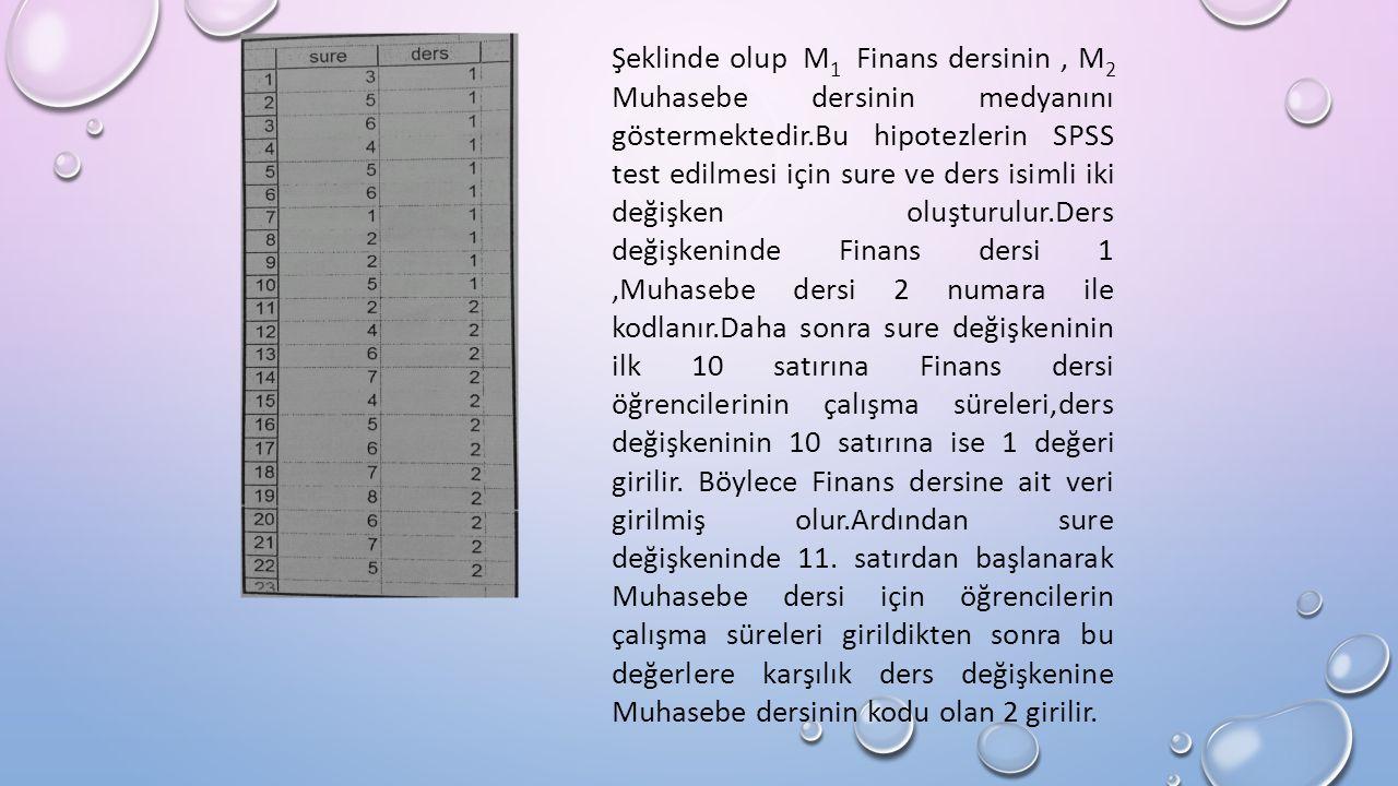 Şeklinde olup M 1 Finans dersinin, M 2 Muhasebe dersinin medyanını göstermektedir.Bu hipotezlerin SPSS test edilmesi için sure ve ders isimli iki değişken oluşturulur.Ders değişkeninde Finans dersi 1,Muhasebe dersi 2 numara ile kodlanır.Daha sonra sure değişkeninin ilk 10 satırına Finans dersi öğrencilerinin çalışma süreleri,ders değişkeninin 10 satırına ise 1 değeri girilir.