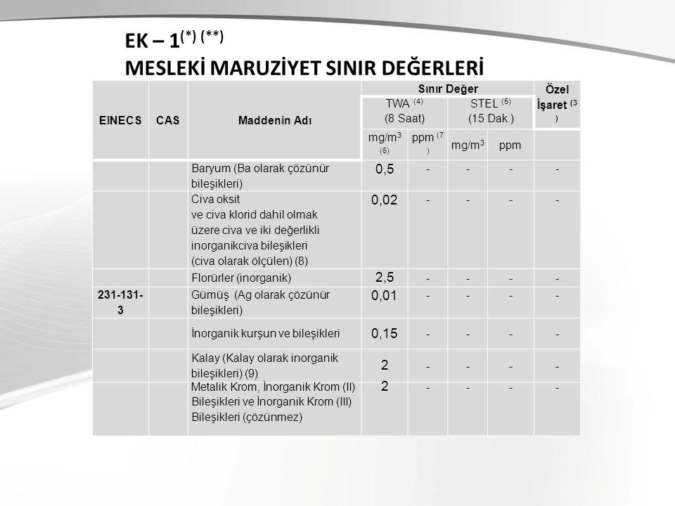 EINECSCASMaddenin Adı Sınır Değer Özel İşaret (3 ) TWA (4) (8 Saat) STEL (5) (15 Dak.) mg/m 3 (6) ppm (7 ) mg/m 3 ppm Baryum (Ba olarak çözünür bileşi