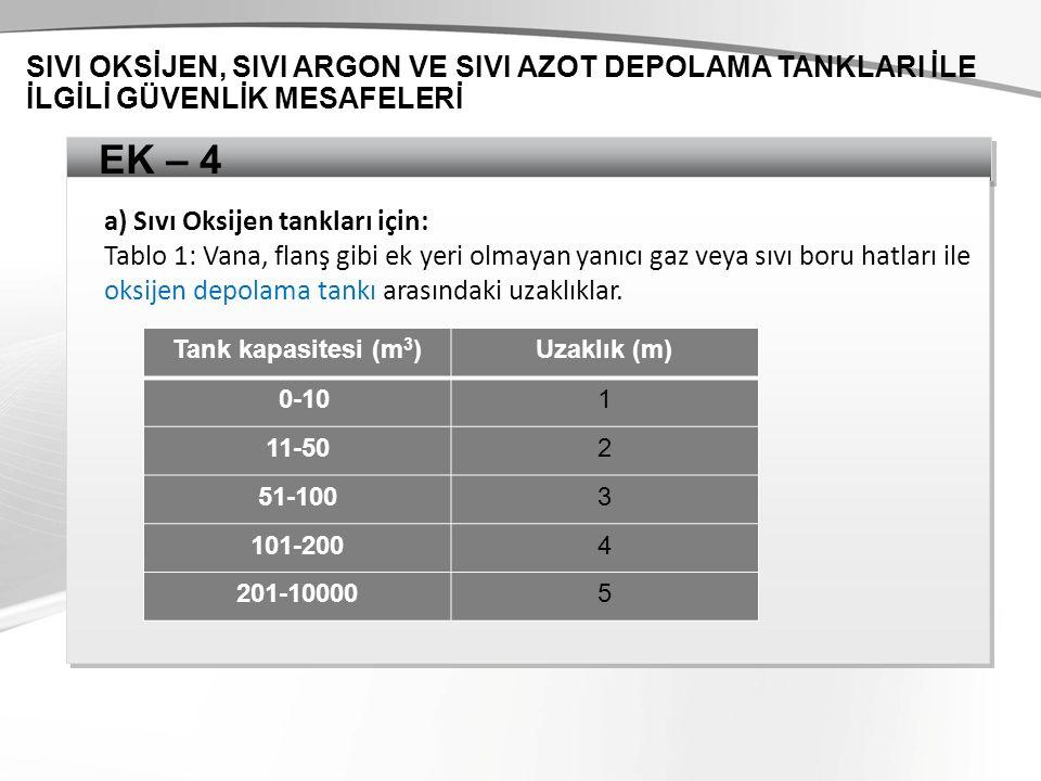 EK – 4 SIVI OKSİJEN, SIVI ARGON VE SIVI AZOT DEPOLAMA TANKLARI İLE İLGİLİ GÜVENLİK MESAFELERİ Tank kapasitesi (m 3 ) Uzaklık (m) 0-101 11-502 51-1003