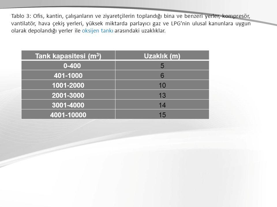 Tank kapasitesi (m 3 )Uzaklık (m) 0-4005 401-10006 1001-200010 2001-300013 3001-400014 4001-1000015 Tablo 3: Ofis, kantin, çalışanların ve ziyaretçile