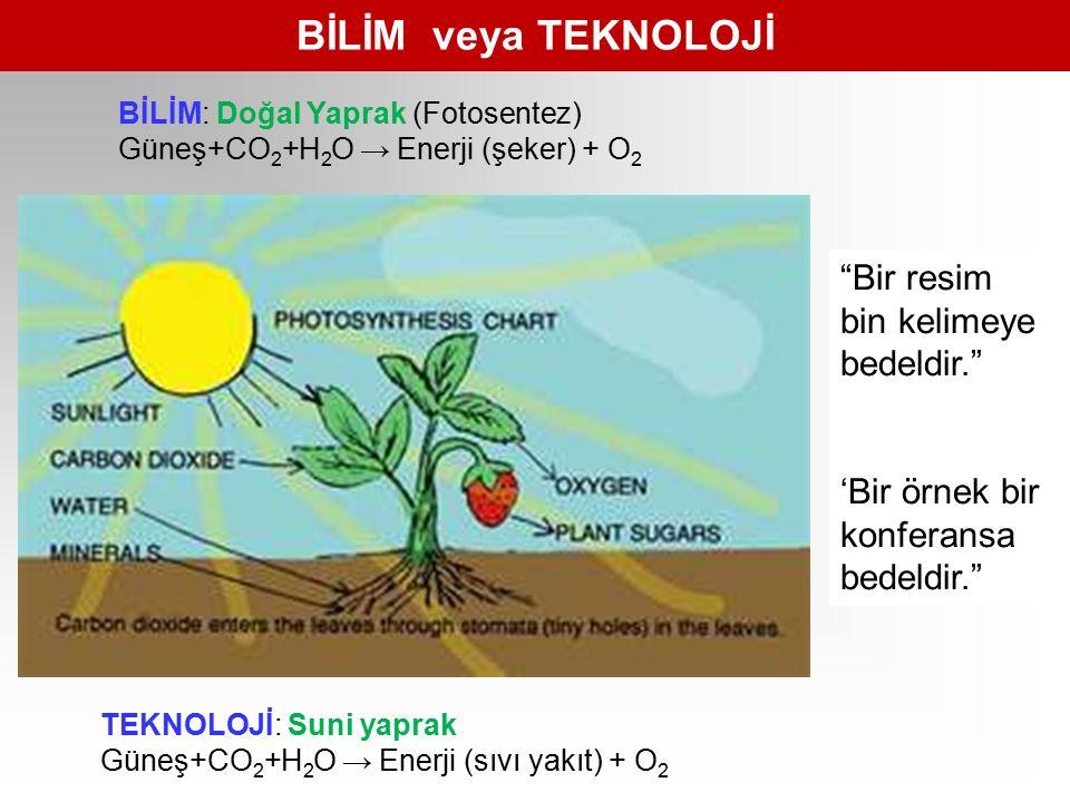 BİLİM veya TEKNOLOJİ TEKNOLOJİ: Suni yaprak Güneş+CO 2 +H 2 O → Enerji (sıvı yakıt) + O 2 BİLİM: Doğal Yaprak (Fotosentez) Güneş+CO 2 +H 2 O → Enerji (şeker) + O 2 Bir resim bin kelimeye bedeldir. 'Bir örnek bir konferansa bedeldir.