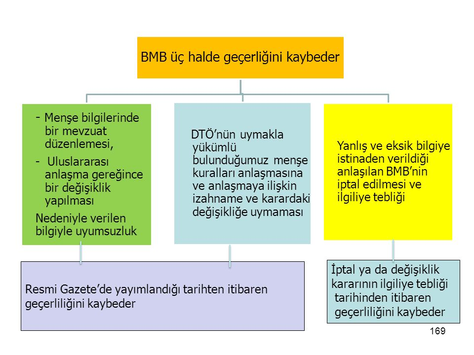 168 BMB verilmesinde Esas Alınan Mevzuat Bağlayıcı Menşe Bilgisinin verilmesinde Gümrük Kanunu ve Gümrük Yönetmeliği'nin eşyanın menşeinin belirlenmesine ilişkin hükümleri esas alınır.
