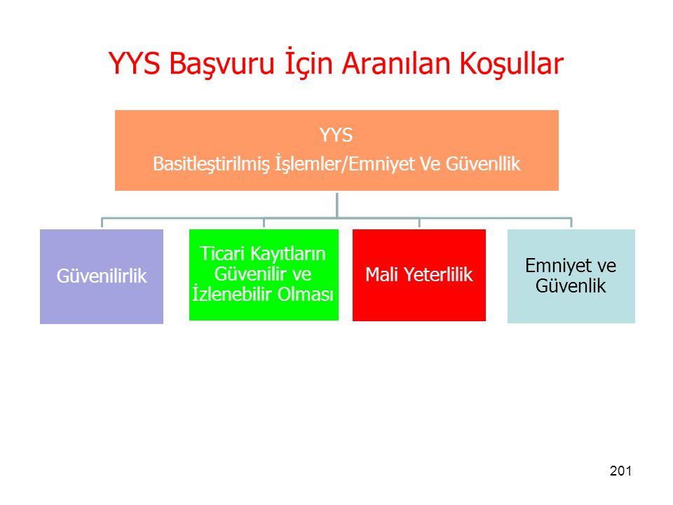 200 YYS Başvuru Yeri  Başvurular şirket merkezinin ticaret siciline kayıtlı bulunduğu yere en yakın gümrük müdürlüğünün bağlı olduğu bölge müdürlüğüne yapılır.