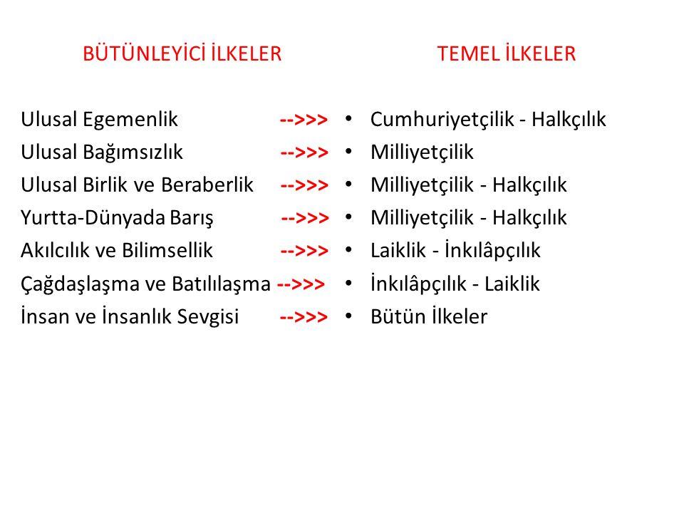 b) Milli Egemenlik : Atatürk'ün ve Atatürkçülüğün tam bağımsızlıkla iç içe geçmiş ikinci büyük ilkesidir.