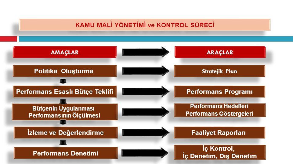 Stratejik Plan Faaliyet Raporları Performans Programı Performans Hedefleri Performans Göstergeleri Performans Hedefleri Performans Göstergeleri İ ç Ko