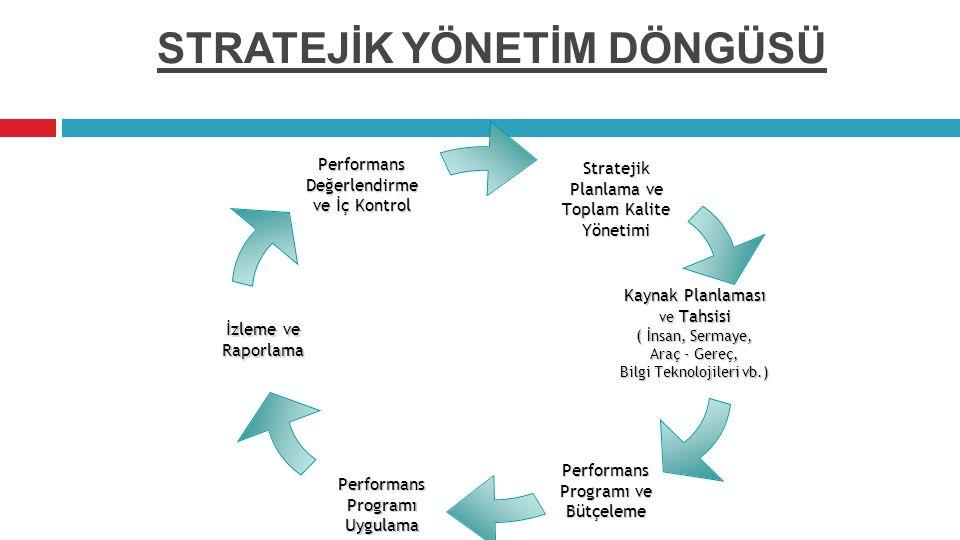 STRATEJİK YÖNETİM DÖNGÜSÜStratejik Planlama ve Toplam Kalite Yönetimi Kaynak Planlaması ve Tahsisi ( İnsan, Sermaye, Araç - Gereç, Bilgi Teknolojileri vb.) Performans Programı ve Bütçeleme Performans Programı Uygulama İzleme ve Raporlama PerformansDeğerlendirme ve İç Kontrol