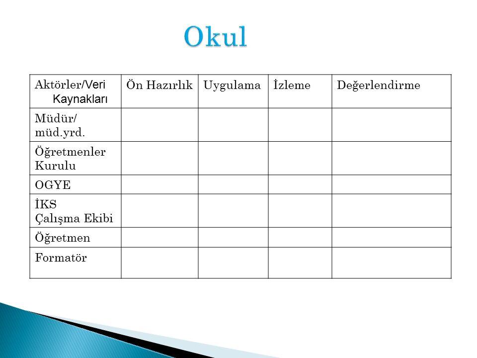 Okul Aktörler /Veri Kaynakları Ön HazırlıkUygulamaİzlemeDeğerlendirme Müdür/ müd.yrd.