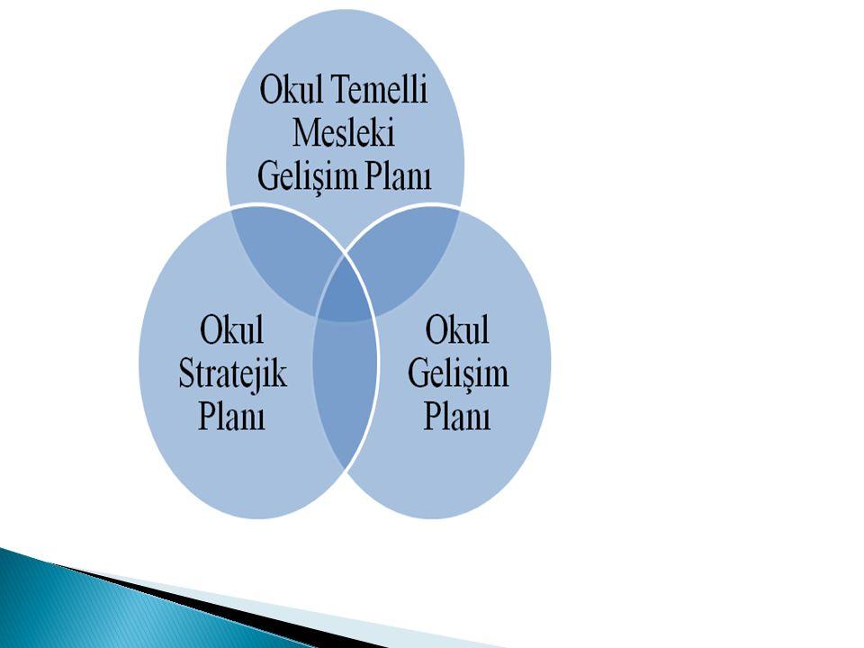 Öz değerlendirme sonuçlarına göre;  Okul Gelişim Planının hazırlanması, izlenmesi ve raporlanmasına ilişkin iş ve işlemlere, ilgili mevzuatı bağlamında 2011 yılı Mart ayından itibaren başlanılacaktır.