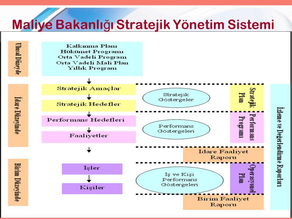 2 Maliye Bakanlı ğ ı Stratejik Yönetim Sistemi