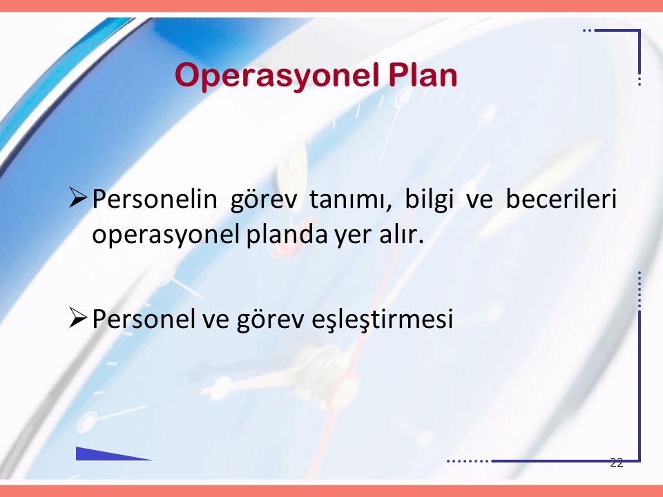 22 Operasyonel Plan  Personelin görev tanımı, bilgi ve becerileri operasyonel planda yer alır.  Personel ve görev eşleştirmesi