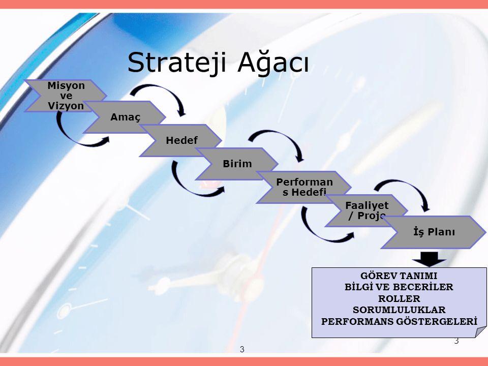 3 Strateji Ağacı Misyon ve Vizyon Amaç Hedef Birim Performan s Hedefi Faaliyet / Proje İş Planı 3 GÖREV TANIMI BİLGİ VE BECERİLER ROLLER SORUMLULUKLAR