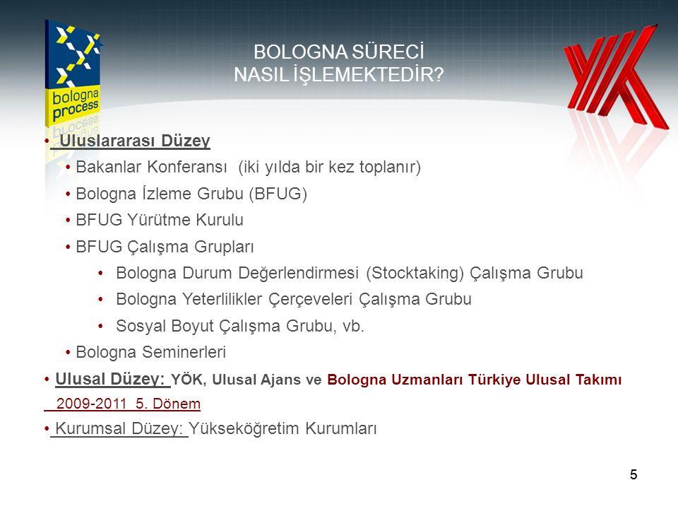 55 BOLOGNA SÜRECİ NASIL İŞLEMEKTEDİR.