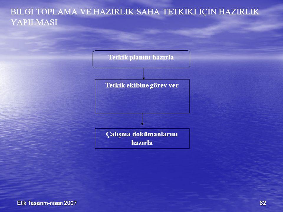 Etik Tasarım-nisan 200762 BİLGİ TOPLAMA VE HAZIRLIK:SAHA TETKİKİ İÇİN HAZIRLIK YAPILMASI Tetkik ekibine görev ver Tetkik planını hazırla Çalışma doküm